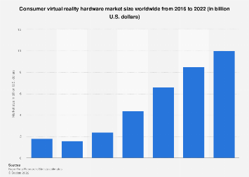 Global virtual reality hardware market size 2016-2020