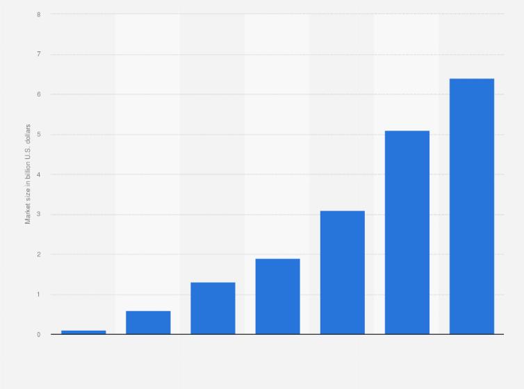 Vr software market size worldwide 2016 2020 statistic - Interior design industry statistics ...