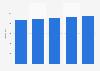 Électricité brute totale produite en Guyane 2012-2016