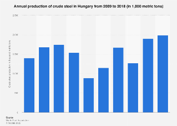 Hungary: total production of crude steel from 2009 to 2016