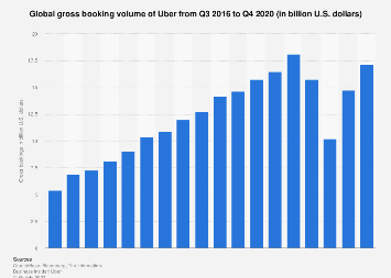 Uber quarterly gross bookings worldwide 2016-2018