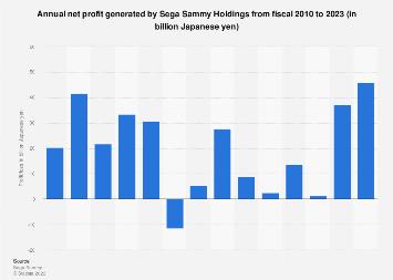 Sega Sammy Holdings net profit/loss in fiscal 2010-2017
