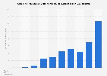Uber net revenue worldwide 2013-2016