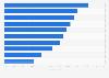 Rentabilidad del capital según región geográfica en el mundo 2015