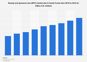 South Korea: beauty and personal care market size 2010-2018