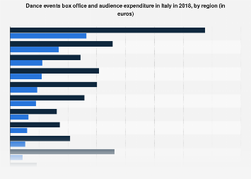 Italy: box office and audience expenditure of dance events 2015, by region
