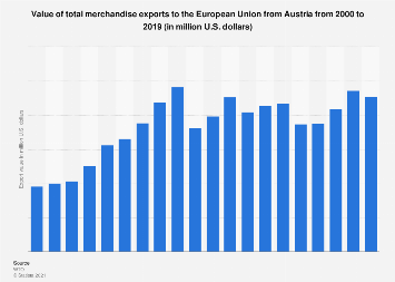 Export of merchandise goods to the European Union in Austria 2000-2015
