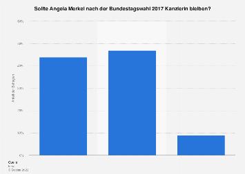 Umfrage zu Angela Merkel als Kanzlerin nach der Bundestagswahl 2017