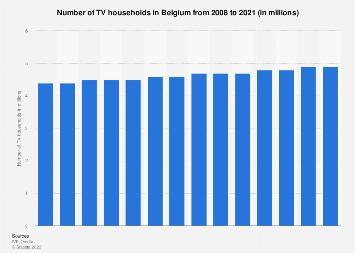 Number of TV households in Belgium 2008-2016