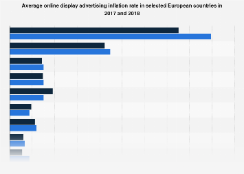 Online display advertising inflation rate in Europe 2015-2017, by country
