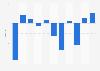 Ergebnis je Aktie der News Corporation bis 2017