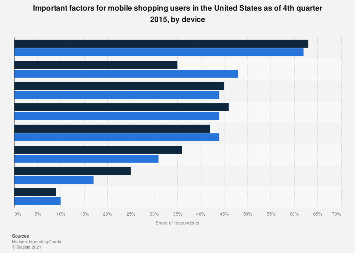 Leading U.S. mobile shopping influence factors 2015