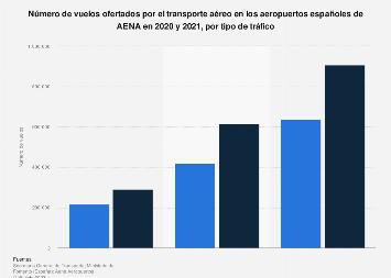 Vuelos de los aeropuertos de AENA por tipo de tráfico en España en 2014