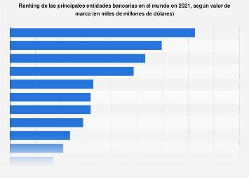 Principales bancos por valor de marca mundo 2016