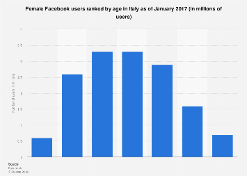 Italy: female Facebook users ranked by age in 2017
