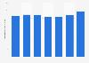 Lait de brebis en volume produit en France 2010-2016