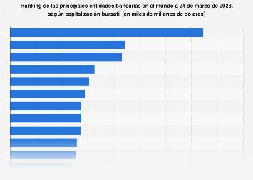 Principales bancos por capitalización bursátil mundo 2018