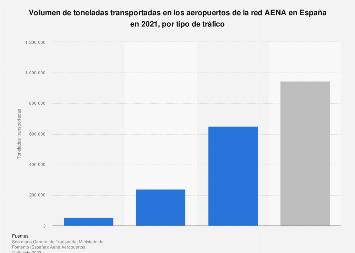 Toneladas transportadas en los aeropuertos de AENA por tipo de tráfico en España 2014