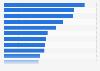 Ranking de los bancos más importantes por activos totales en el mundo 2016