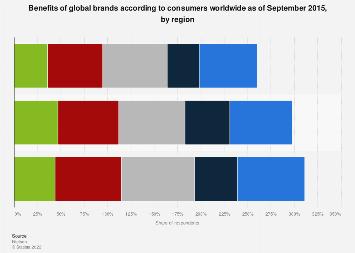 Benefits of global brands 2015