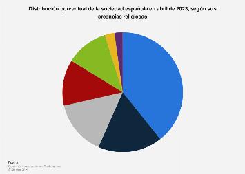 Distribución de la población española 2019, por creencias religiosas