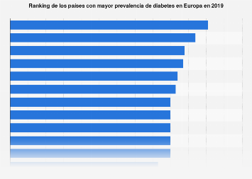 Ranking de los países con más diabéticos de Europa en 2017
