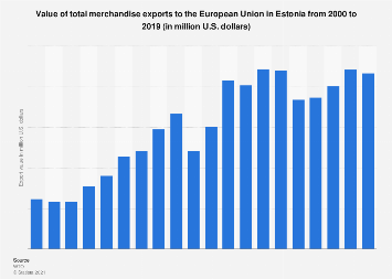 Estonia: export value of merchandise goods to the European Union 2000-2016