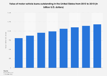 Value of motor vehicle loans outstanding in the U.S. 2012-2017