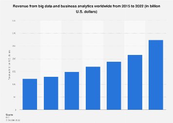 Big data and business analytics revenue worldwide 2015-2020