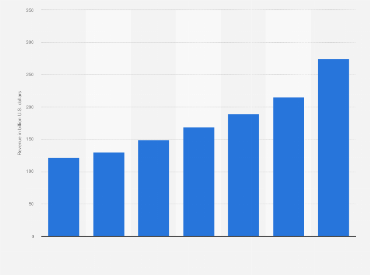 Global big data and business analytics revenue 2015-2022 | Statista