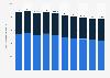 Gebuchte Bruttoprämien der Generali Gruppe Schweiz bis 2016