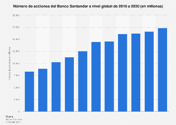 Número de acciones del Banco Santander a nivel global 2010-2015