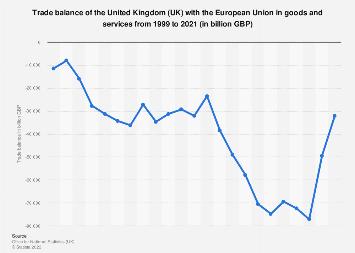 United Kingdom (UK) trade balance with European Union 1999-2018