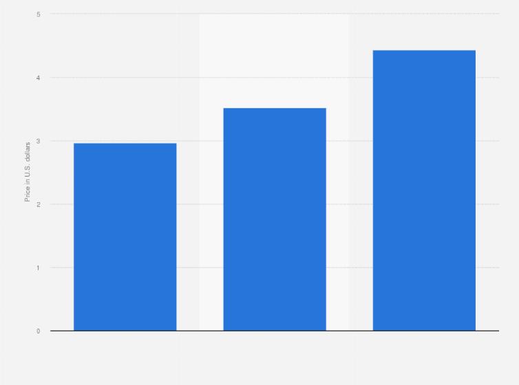Digital newspaper subscription price in the U S  2016 | Statista