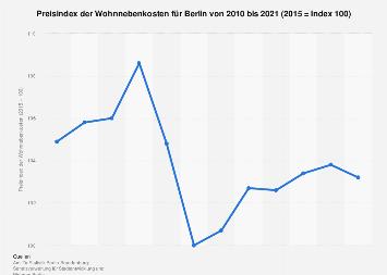 Preisindex der Wohnnebenkosten für Berlin bis 2017