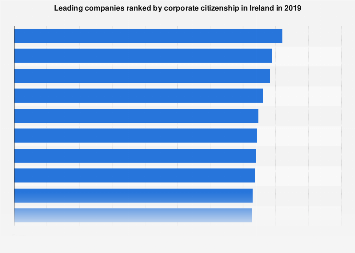 Most reputable companies ranked by corporate citizenship in Ireland 2019