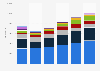Scottish Gymnastics: expenditure breakdown in Scotland in 2015-2018, by type