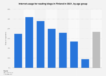 Internet usage for reading blogs in Finland 2016, by age group