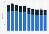 Mitarbeiter der Generali Gruppe Schweiz bis 2016