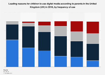 Reasons for children to use digital media in the UK 2015, by frequency of use