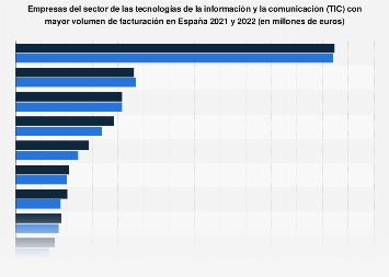 Ranking de las empresas TIC con mayor facturación en España 2018