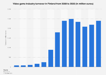 Video game industry turnover in Finland 2008-2016