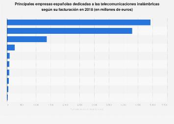 Empresas líderes en telecomunicaciones inalámbricas según facturación en España 2017