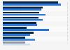 Beliebteste App-Kategorien in Österreich nach Alter 2016