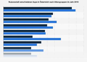 Ranking der Top 10 beliebtesten Smartphone-Apps in Österreich nach Altersgruppen 2019