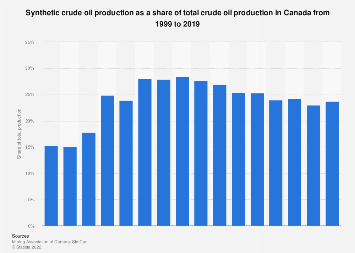 Synthetic share of total crude oil production in Canada 1998-2016