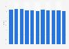 Average radio reach per day in Sweden 2006-2016