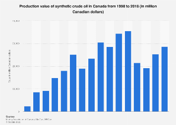 Production value of synthetic crude oil in Canada 1998-2016