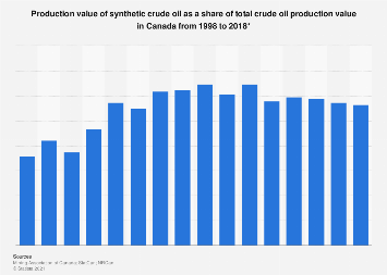 Synthetic crude oil share of total crude oil production value in Canada 1998-2016