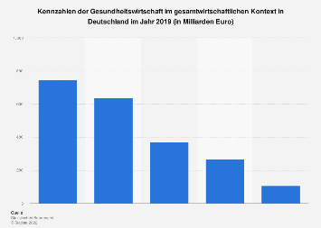 Kennzahlen der Gesundheitswirtschaft in Deutschland 2017